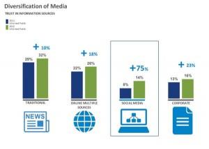 Edelmann Trust Barometer 2012 - Vertrauen in Informationskanäle