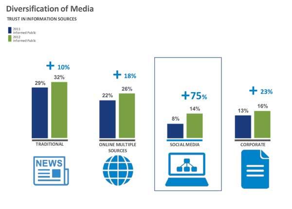 Edelman Trust Barometer 2012 - Vertrauen in Informationskanäle