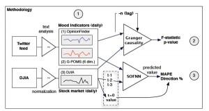 Studiendesign zur Vorhersage von Börsenkursen mit Hilfe von Twitter