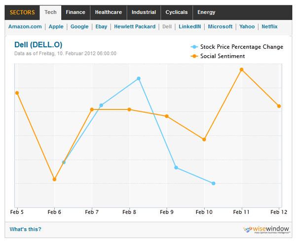 Sentiment-Entwicklung der Dell Aktie - Reuters Social Pulse