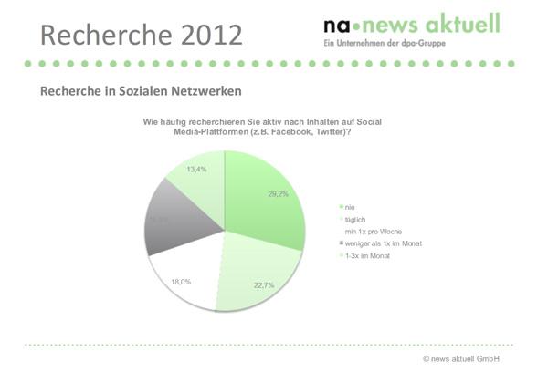 Häufigkeit der Recherche in Social-Media-Plattformen