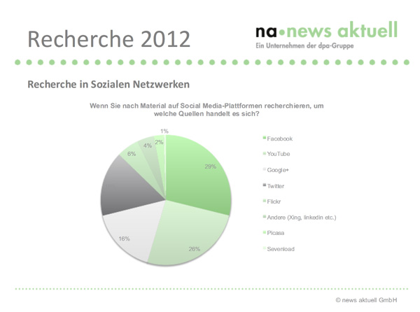 Wie Journalisten im Social Web recherchieren