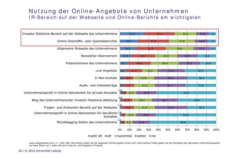 Nutzung der Online-IR-Angebote von Unternehmen