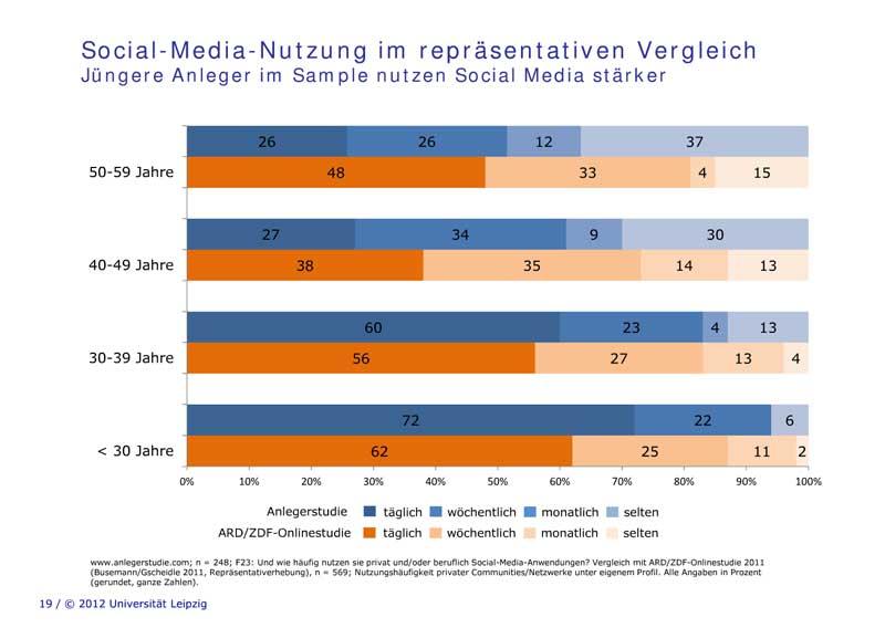 Social-Media-Nutzung von Privatinvestoren im repräsentativen Vergleich