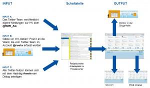 Workflow Chart zur HV-Twitterwall