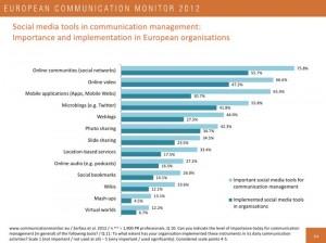 Social-Media-Tools im Kommunikationsmanagement