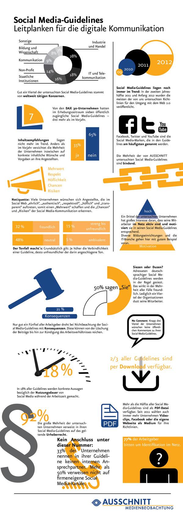 Social Media-Guidelines 2012 - Leitplanken für die digitale Kommunikation - AUSSCHNITT Medienbeobachtung