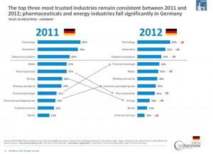 Vertrauen in Branchen - Edelman Trust Barometer 2012
