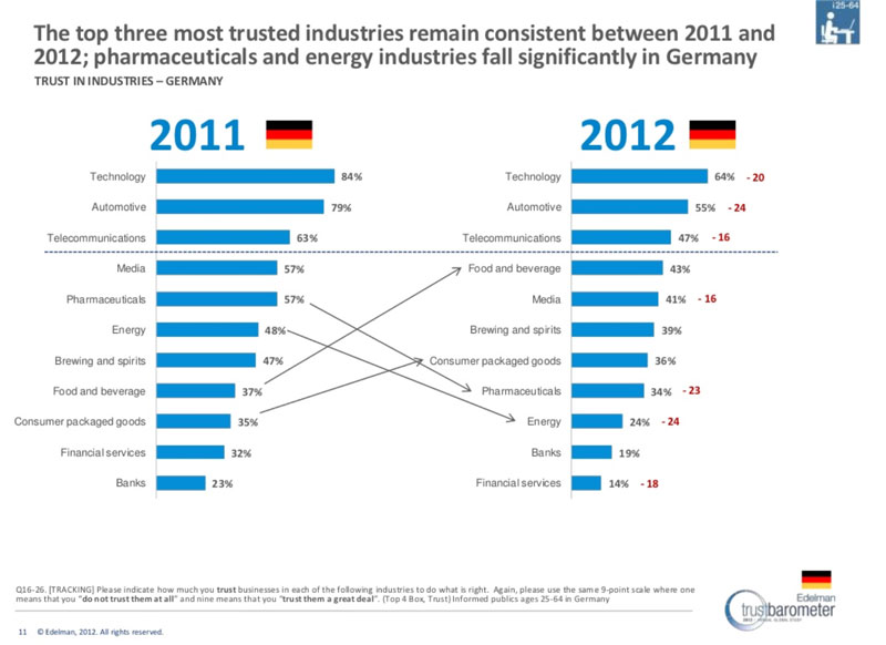 Vertrauen in Branchen - Edelman Trust Barometer 2012