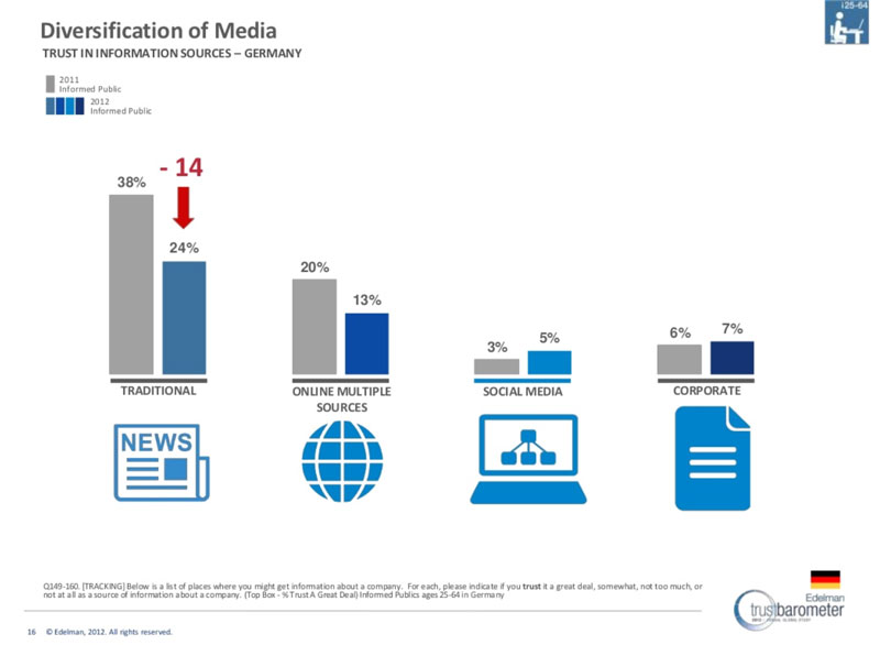 Vertrauen in Medien - Edelman Trust Barometer 2012