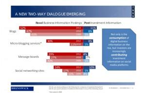 Studie - Aktive und passive Nutzung von Social Media durch Investoren und Analysten