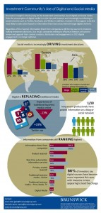Studie der Brunswick Group zur Bedeutung digitaler Medien und sozialer Netzwerke für die Kapitalmarktkommunikation